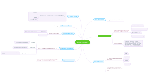 Mind Map: Energy Processes