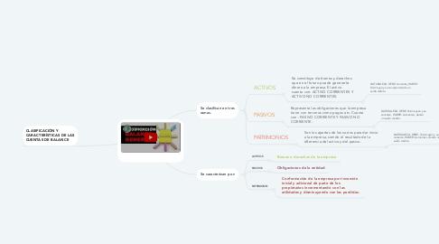 Mind Map: DE BALANCE