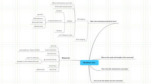 Mind Map: Northeast clinic