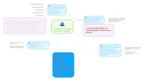 Mind Map: Etnomedicina o medicina tradiconal o  popular.