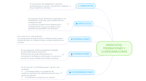 Mind Map: SINDICATOS, FEDERACIONES Y CONFEDERACIONES