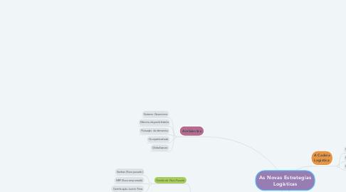 Mind Map: As Novas Estrategias Logisticas