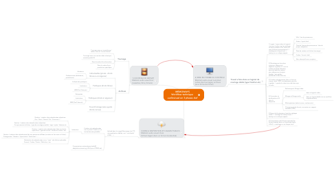 Mind Map: MEMOWAYS Workflow technique  audiovisuel en 3 phases clef