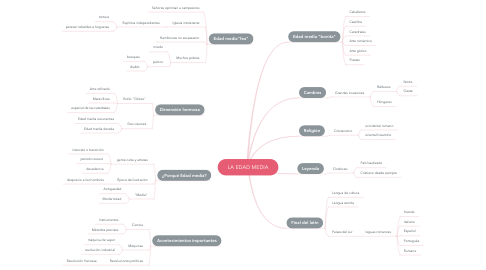 Mind Map: LA EDAD MEDIA