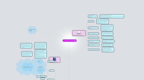 Mind Map: Grupal Psychology history