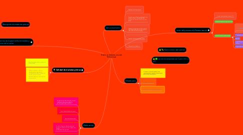 Mind Map: Proceso de Validación de Leche Pasteurizada