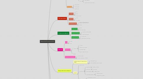 Mind Map: Desarrollo Psicosocial (0-3)