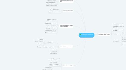 Mind Map: Organizacion Minuto de  Dios