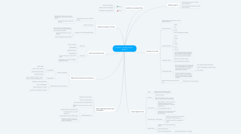 Mind Map: Food for a Healthy Planet - Week 3