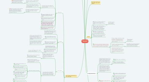 Mind Map: OBLIGACION TRIBUTARIA