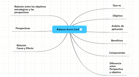 Mind Map: Balance Score Card