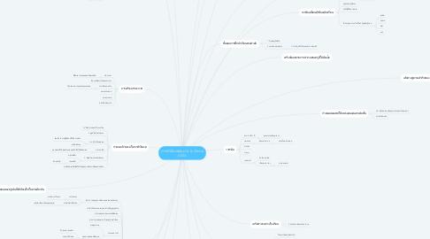 Mind Map: การตัรบียะฮฺอนุบาล & ประถม ASSA
