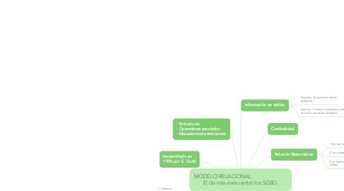 Mind Map: MODELO RELACIONAL.                         El de más éxito entre los SGBD.