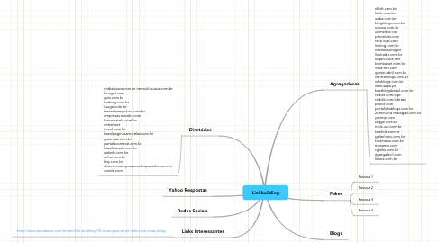Mind Map: Linkbuilding