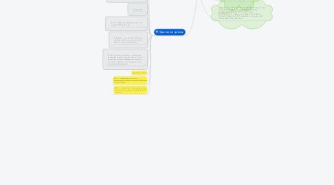 Mind Map: Сетевая модель OSI