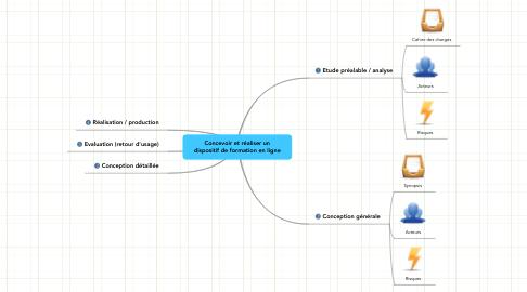 Mind Map: Concevoir et réaliser un dispositif de formation en ligne