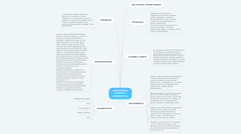 Mind Map: INSUFICIENCIA CARDIACA CONGESTIVAA