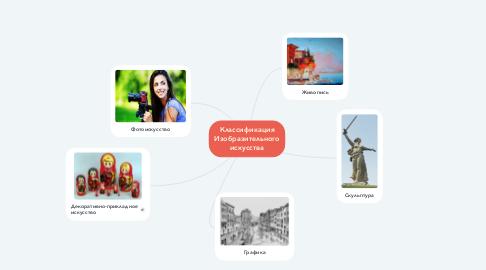 Mind Map: Классификация Изобразительного искусства