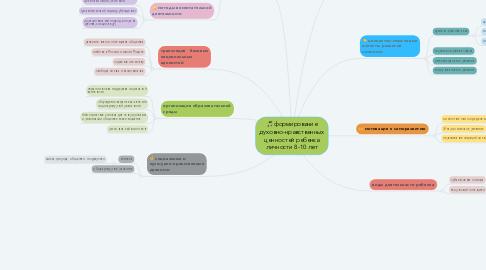 Mind Map: формирование духовно-нравственных ценностей ребенка личности 8-10 лет