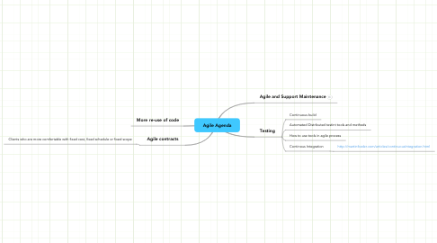 Mind Map: Agile Agenda