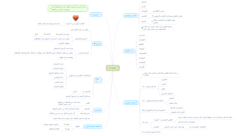 Mind Map: الطيور
