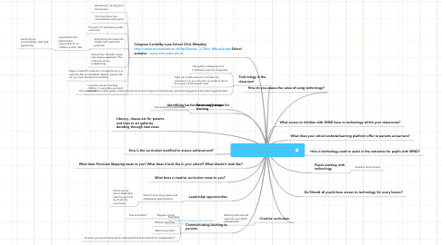 Mind Map: Supporting Achievement for All in theclassroom