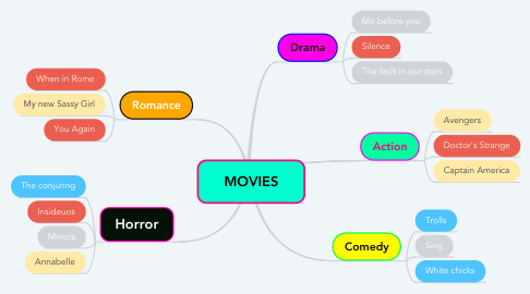 Mind Map: MOVIES