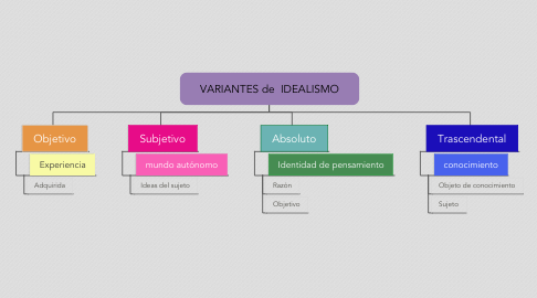 Mind Map: VARIANTES de  IDEALISMO