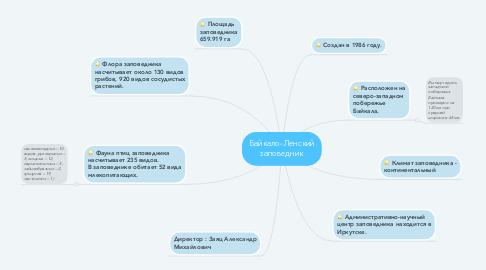 Mind Map: Байкало-Ленский заповедник