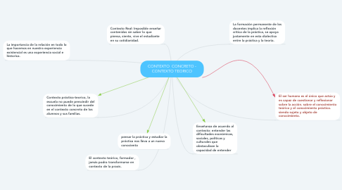 Mind Map: CONTEXTO  CONCRETO - CONTEXTO TEORICO