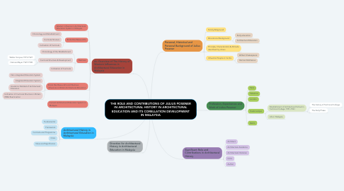 Mind Map: THE ROLE AND CONTRIBUTIONS OF JULIUS POSENER IN ARCHITECTURAL HISTORY IN ARCHITECTURAL EDUCATION AND ITS CORELLATION DEVELOPMENT IN MALAYSIA