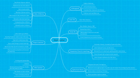 Mind Map: Martin Luther