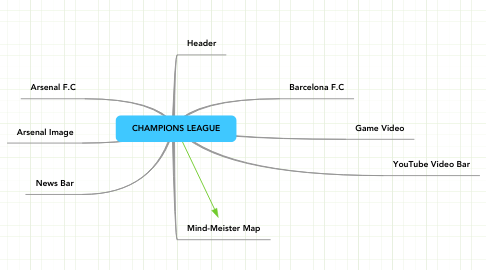 Mind Map: CHAMPIONS LEAGUE