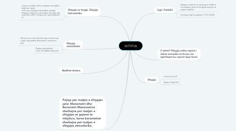 Mind Map: SHTYPJA