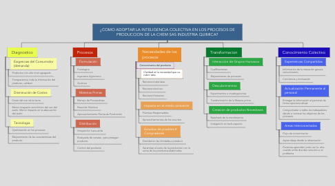 Mind Map: ¿COMO ADOPTAR LA INTELIGENCIA COLECTIVA EN LOS PROCESOS DE PRODUCCION DE LA CHEM SAS INDUSTRIA QUIMICA?