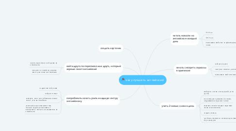 Mind Map: как улучшить английский