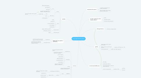 Mind Map: Language Development