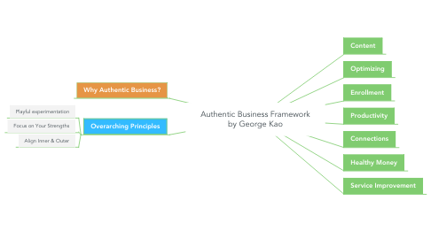 Mind Map: Authentic Business Framework by George Kao