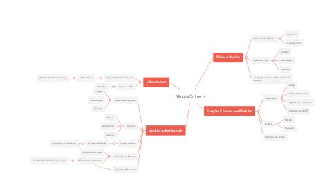 Mind Map: MinutaOnline