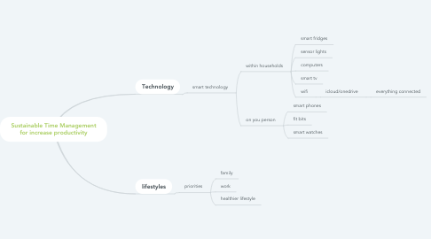 Mind Map: Sustainable Time Management for increase productivity