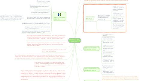 Mind Map: PSICOLOGÍA PRE- CIENTÍFICA