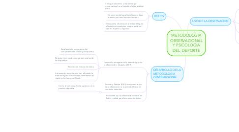 Mind Map: FUNDAMENTOS TECNICOS DE LA OBSERVACION