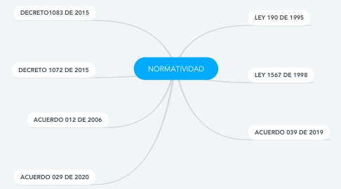 Mind Map: CONTEXTO DEL CAMPO DE ACCION