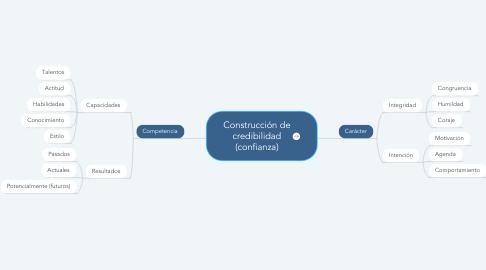 Mind Map: Construcción de credibilidad (confianza)