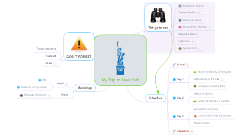 Mind Map: My Trip to New York
