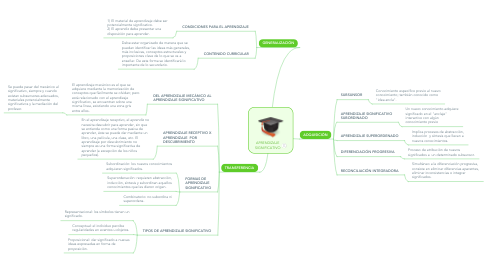 Mind Map: APRENDIZAJE SIGNIFICATIVO