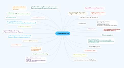 Mind Map: ปัญหาของห้องสมุด