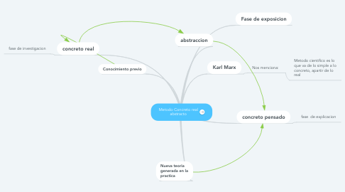 Mind Map: Metodo Concreto real abstracto