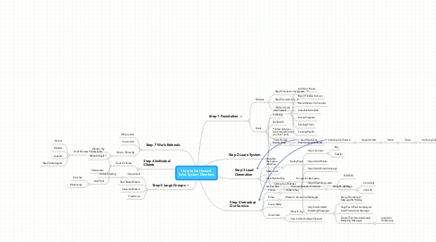 Mind Map: How to Get Instant Sales System Members