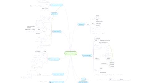 Mind Map: Type de diagramme